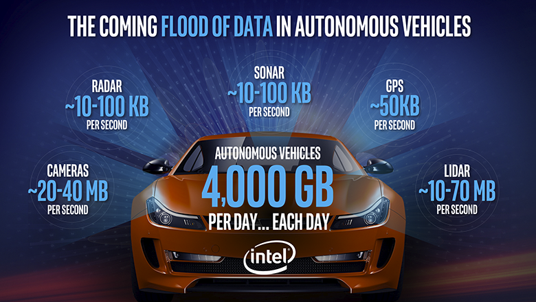 Autonoom rijden zorgt voor Intel voor een grote datastroom