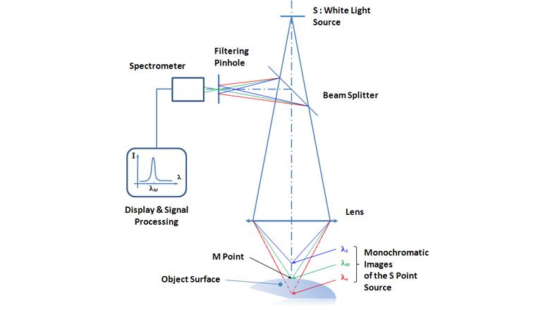 STIL Chromatic Confocal nanometer principe