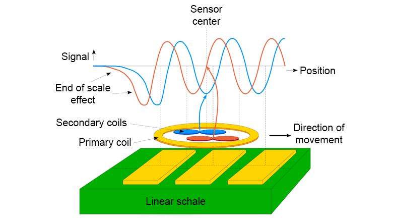 How does a linear encoder work?